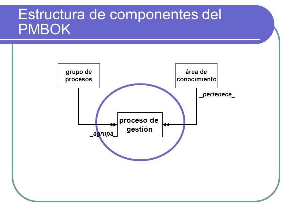 Estructura de componentes del PMBOK