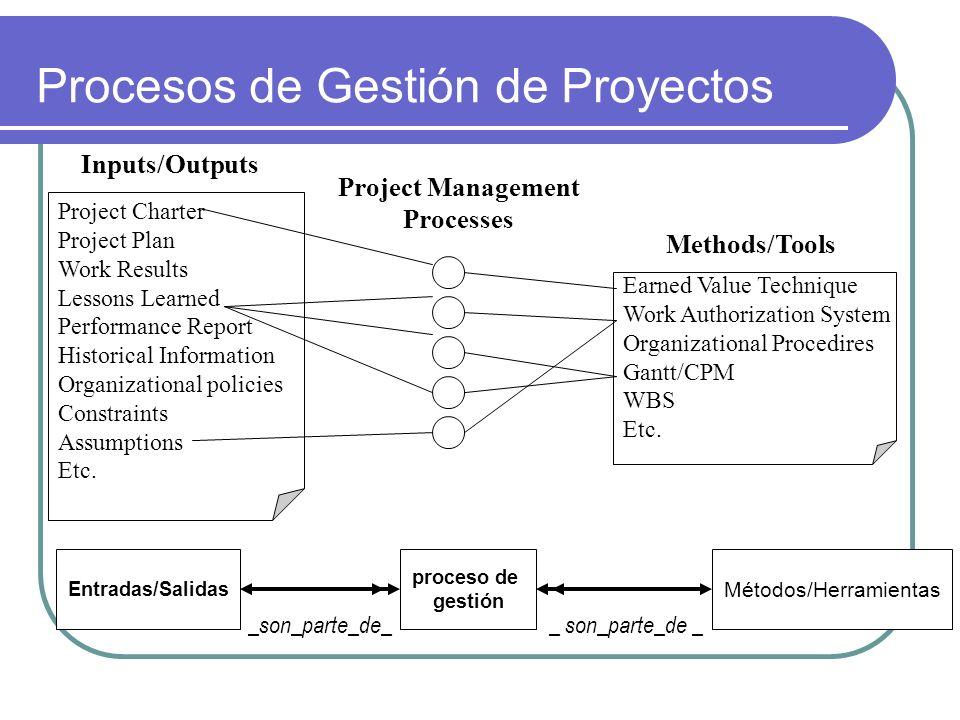 Procesos de Gestión de Proyectos