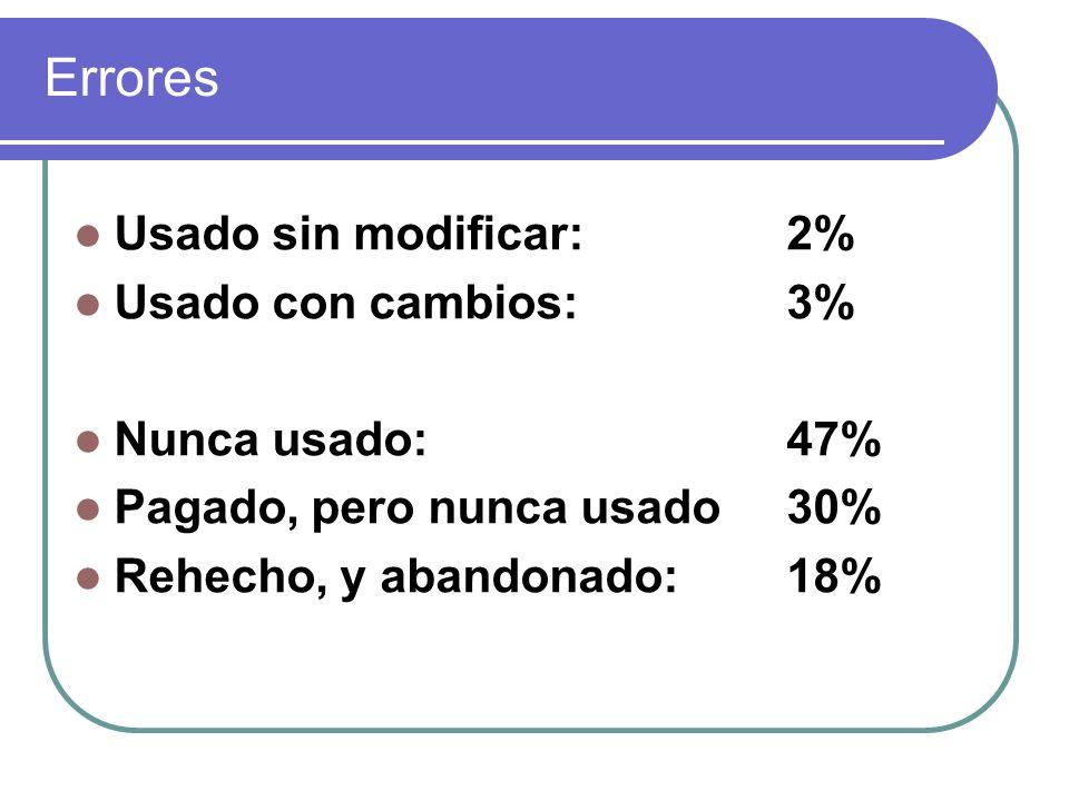 Errores Usado sin modificar: 2% Usado con cambios: 3% Nunca usado: 47%