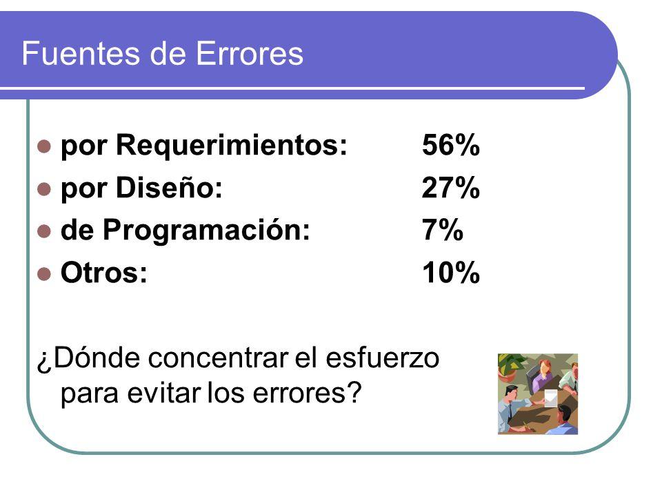 Fuentes de Errores por Requerimientos: 56% por Diseño: 27%
