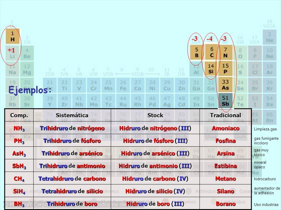 Ejemplos: -3 -4 -3 +1 Comp. Sistemática Stock Tradicional NH3