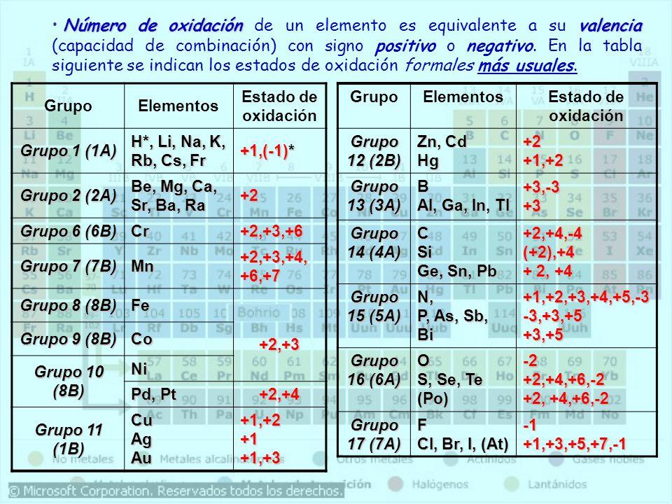 Número de oxidación de un elemento es equivalente a su valencia (capacidad de combinación) con signo positivo o negativo. En la tabla siguiente se indican los estados de oxidación formales más usuales.