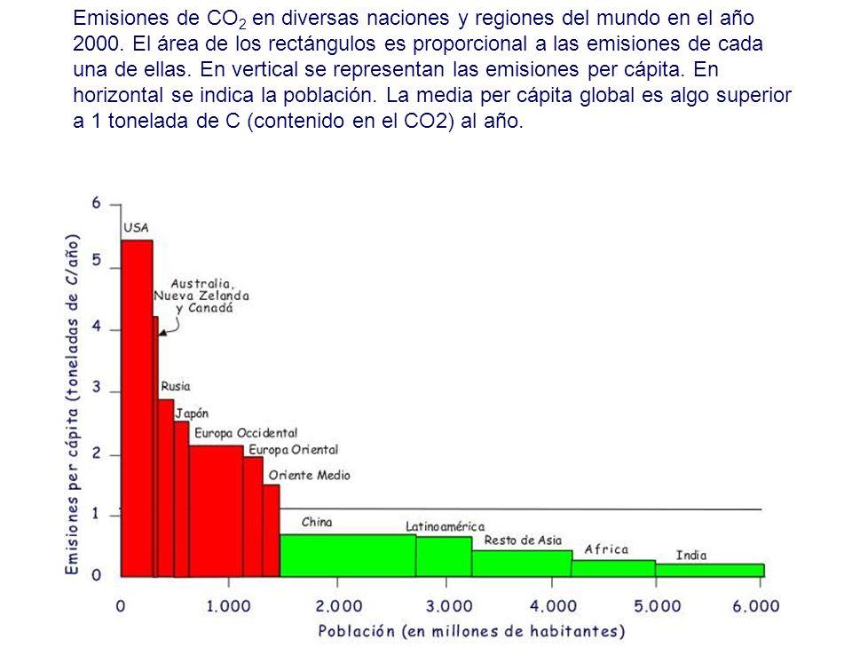 Emisiones de CO2 en diversas naciones y regiones del mundo en el año 2000.