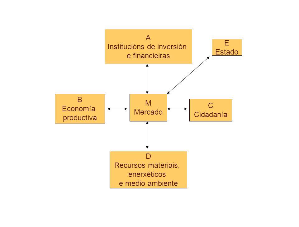 Institucións de inversión