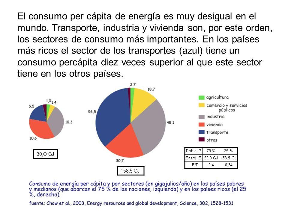 El consumo per cápita de energía es muy desigual en el mundo