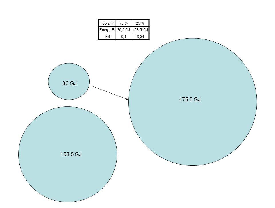 30 GJ 475'5 GJ 158'5 Gj 158'5 GJ Pobla P 75 % 25 % Energ E 30,0 GJ