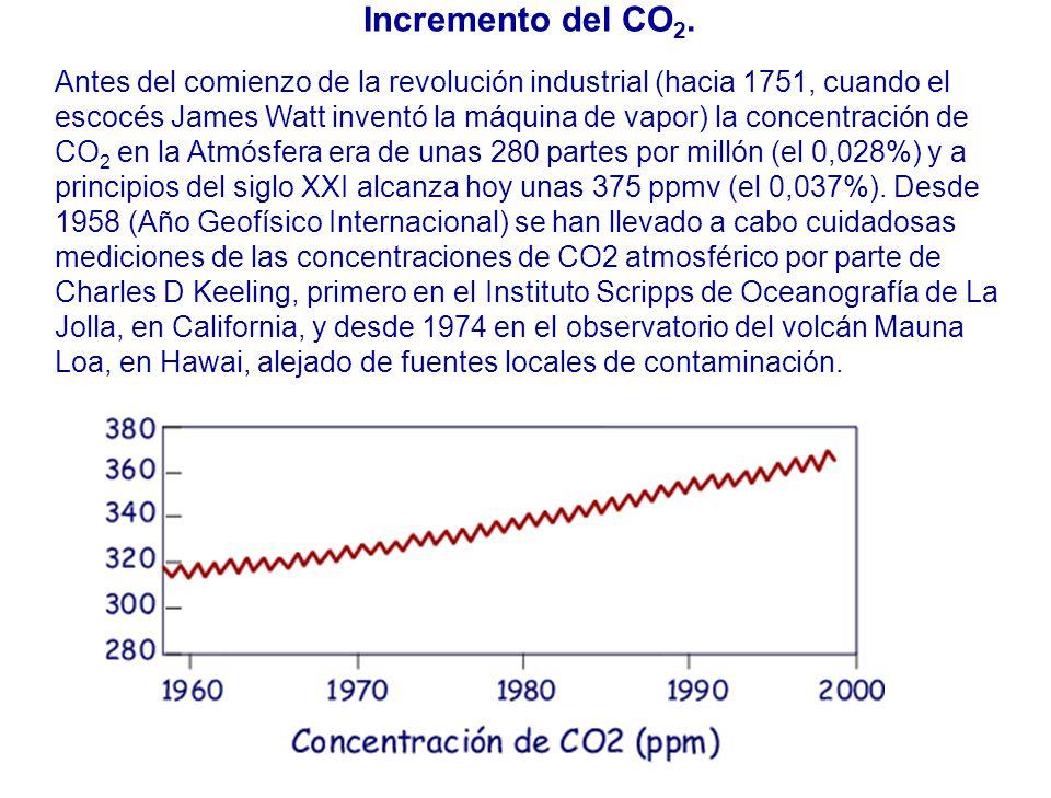 Incremento del CO2.