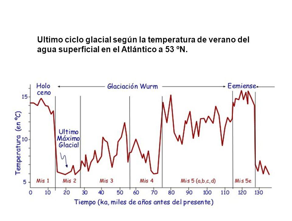 Ultimo ciclo glacial según la temperatura de verano del agua superficial en el Atlántico a 53 ºN.