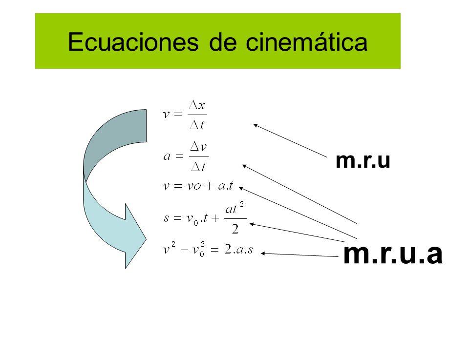 Ecuaciones de cinemática