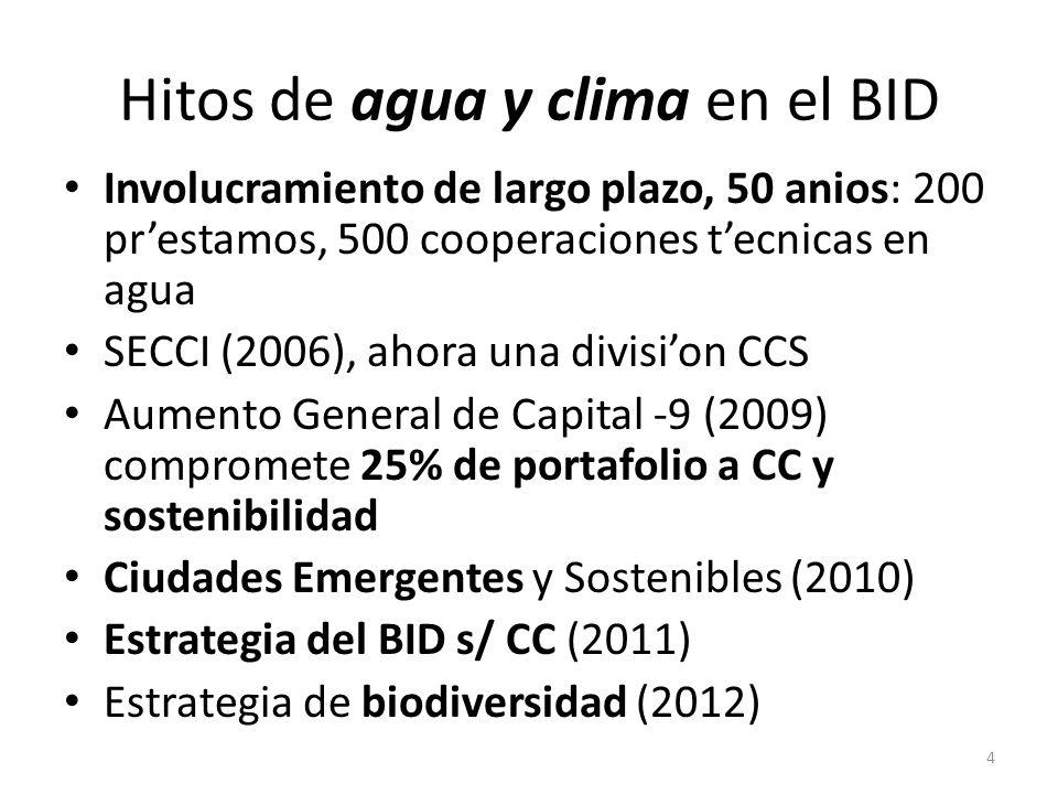 Hitos de agua y clima en el BID