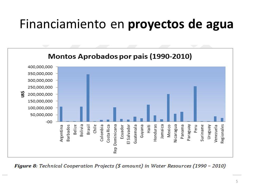 Financiamiento en proyectos de agua