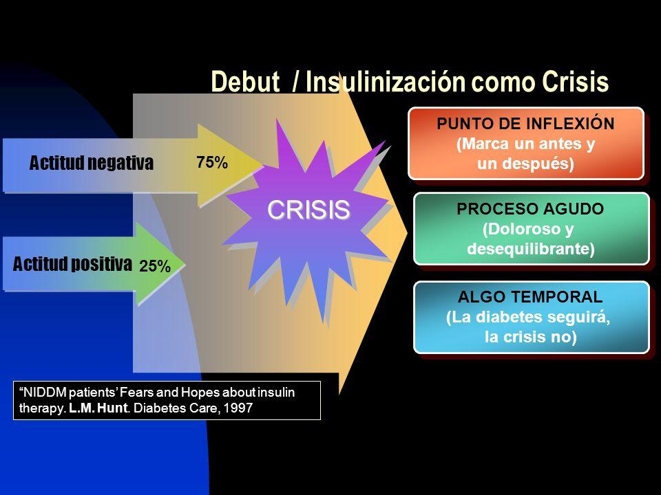 Debut / Insulinización como Crisis