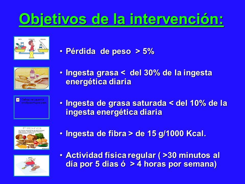 Objetivos de la intervención:
