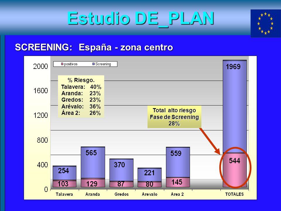 Estudio DE_PLAN SCREENING: España - zona centro % Riesgo.