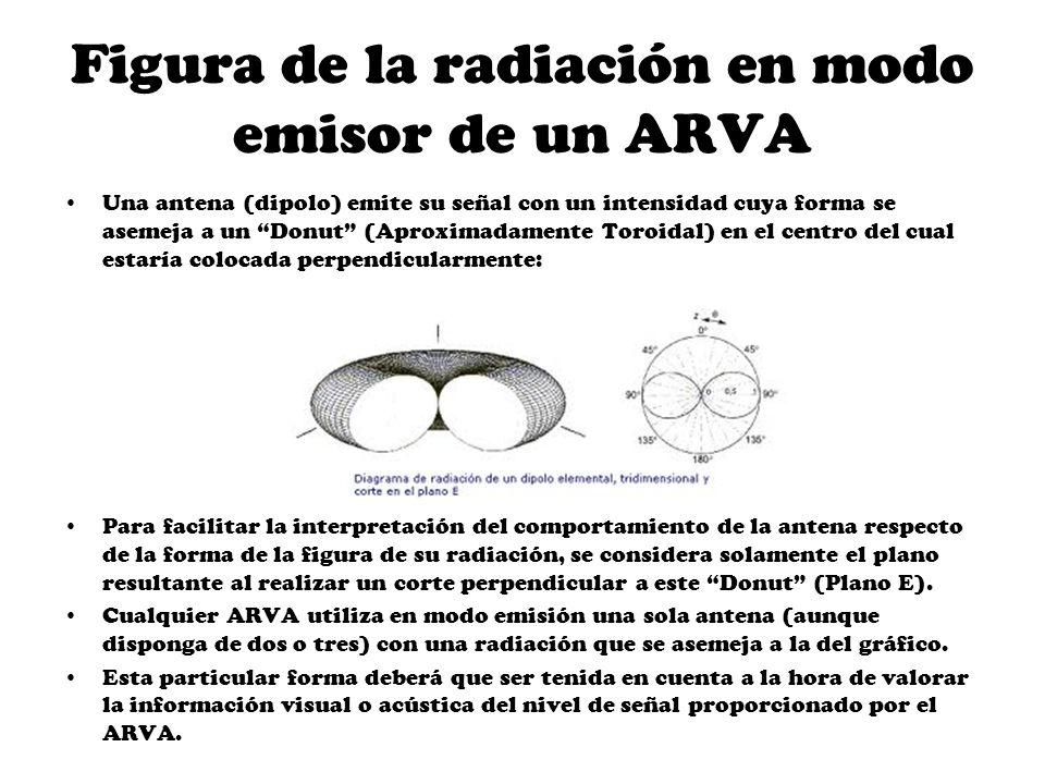 Figura de la radiación en modo emisor de un ARVA