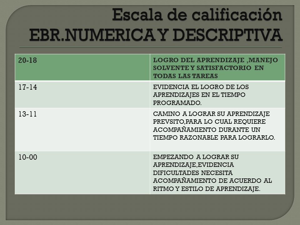 Escala de calificación EBR.NUMERICA Y DESCRIPTIVA