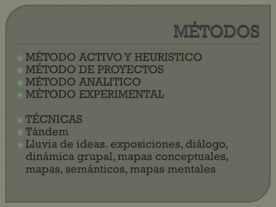 MÉTODOS MÉTODO ACTIVO Y HEURISTICO MÉTODO DE PROYECTOS