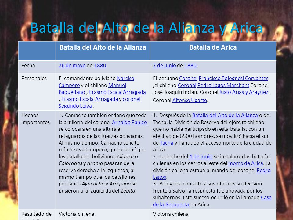 Batalla del Alto de la Alianza y Arica