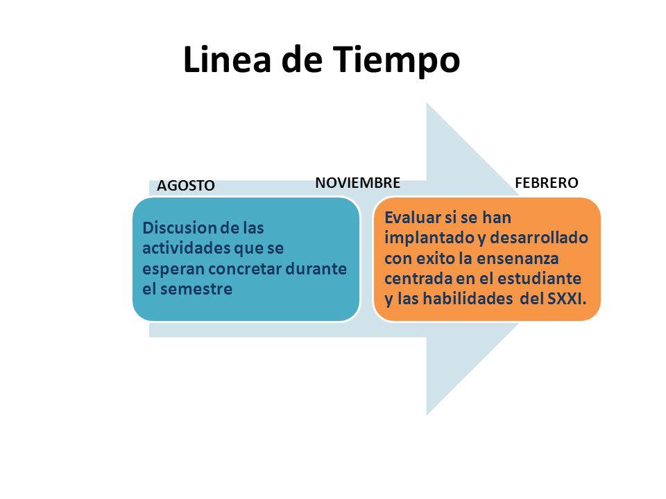 Linea de Tiempo Discusion de las actividades que se esperan concretar durante el semestre.