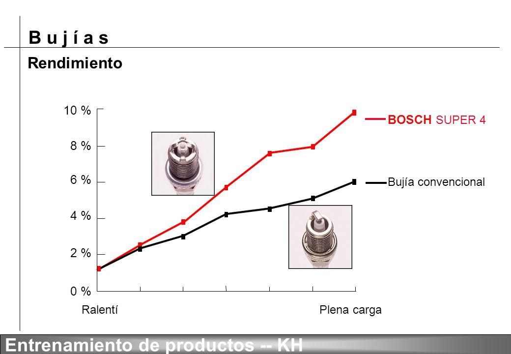 Rendimiento 10 % BOSCH SUPER 4 8 % 6 % 4 % 2 % 0 % Bujía convencional