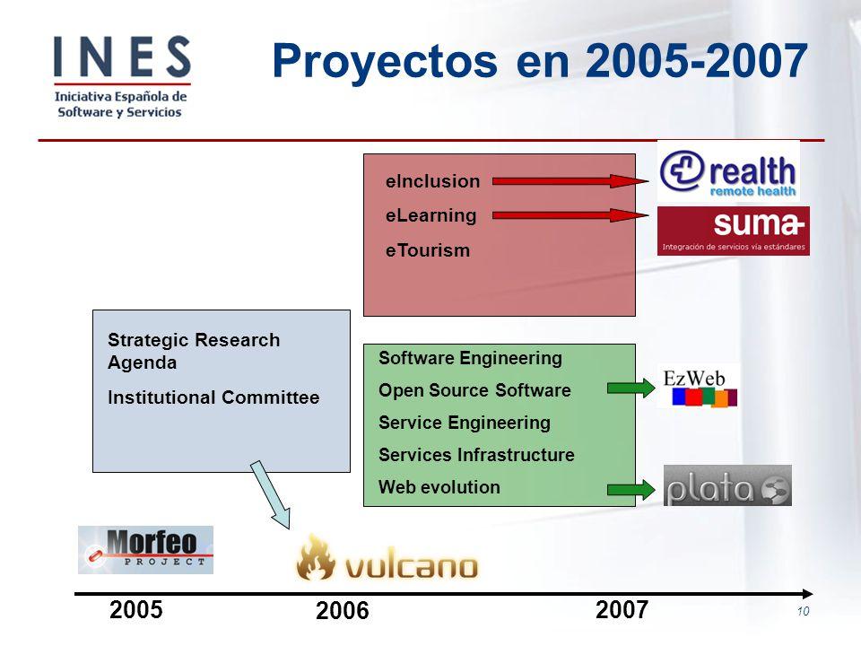 Proyectos en 2005-2007 2005 2006 2007 eInclusion eLearning eTourism