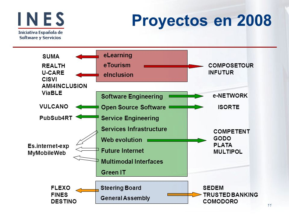 Proyectos en 2008 eLearning eTourism eInclusion Software Engineering
