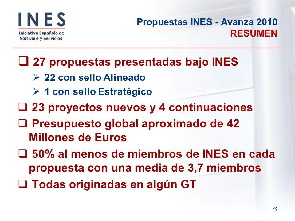 Propuestas INES - Avanza 2010 RESUMEN