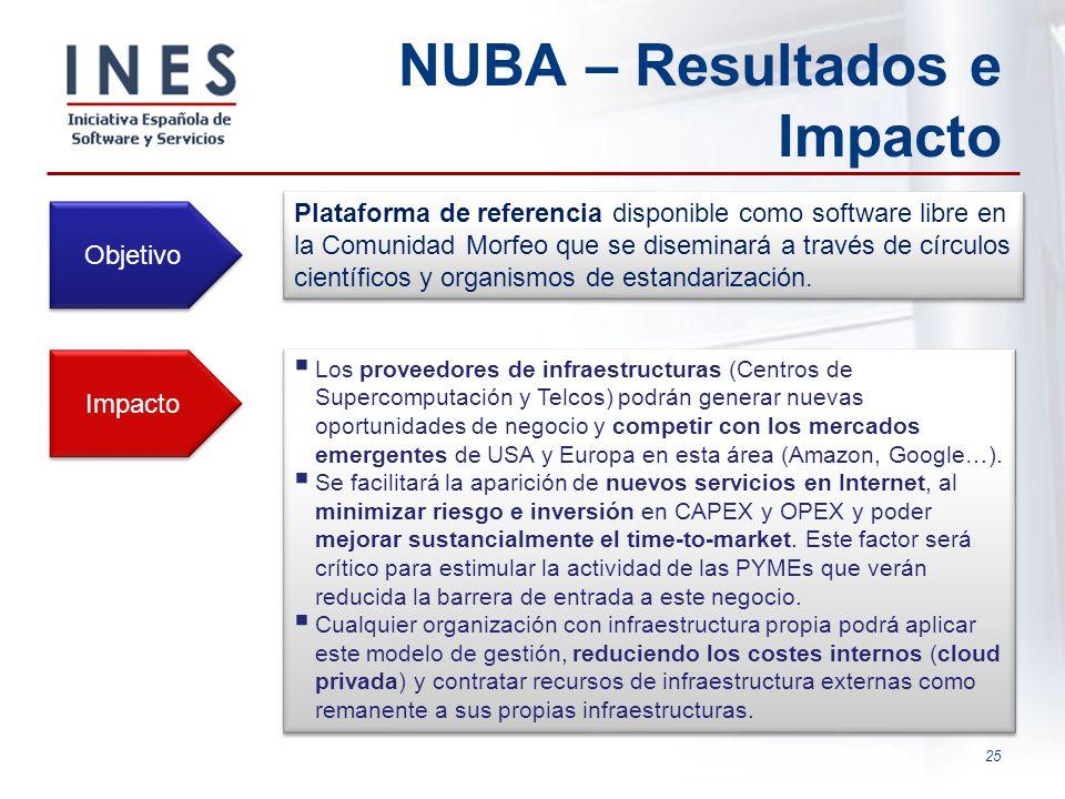 NUBA – Resultados e Impacto