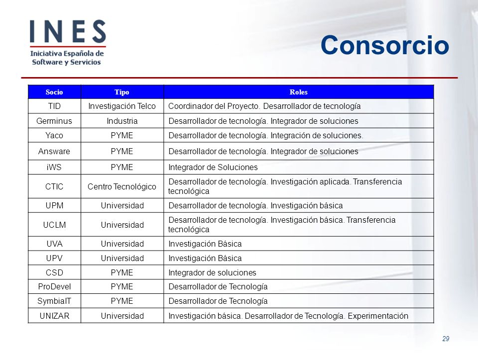 Consorcio TID Investigación Telco