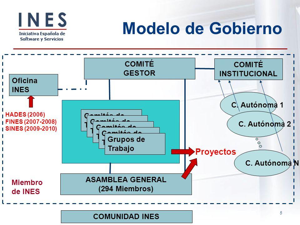 Modelo de Gobierno Proyectos COMITÉ COMITÉ INSTITUCIONAL GESTOR
