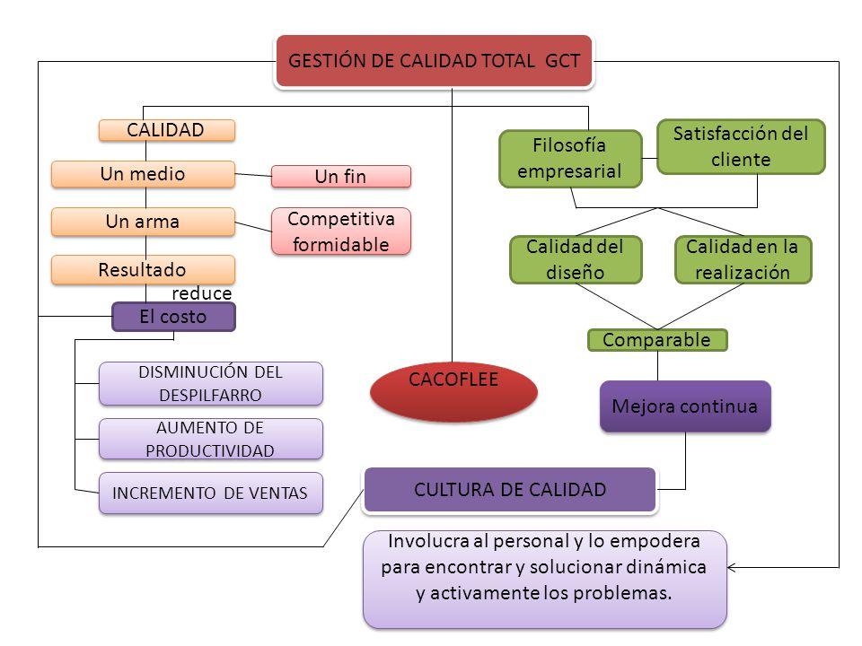 GESTIÓN DE CALIDAD TOTAL GCT