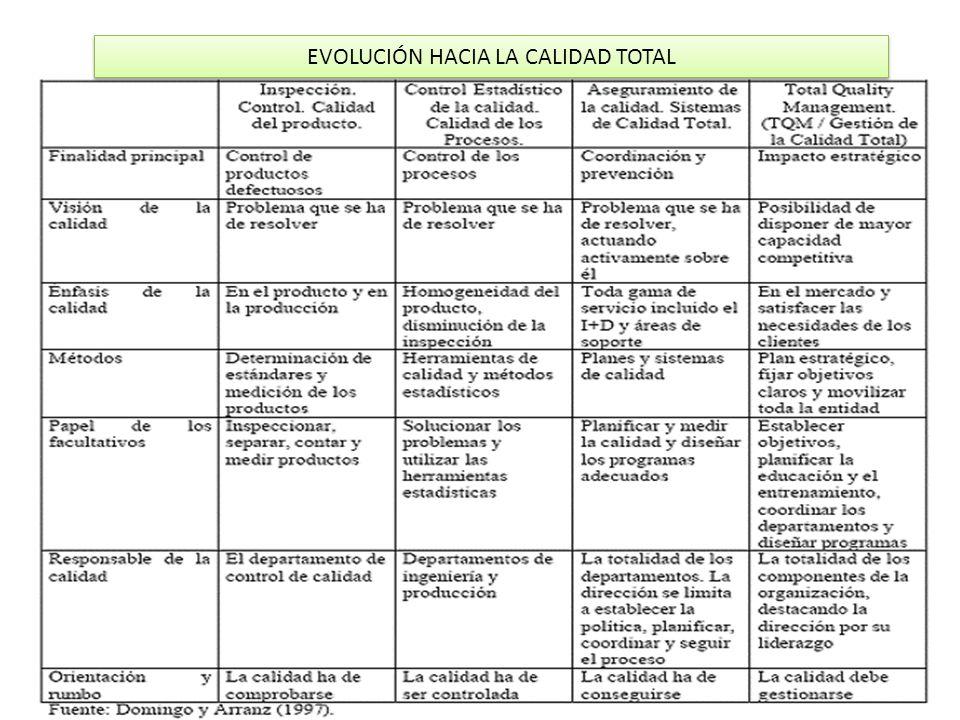 EVOLUCIÓN HACIA LA CALIDAD TOTAL