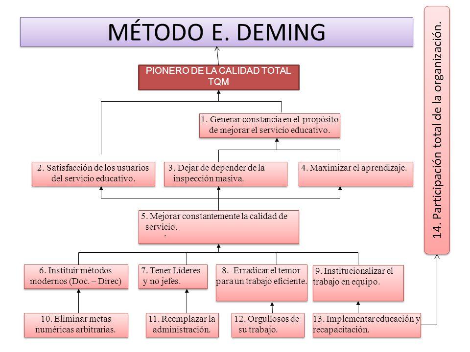 MÉTODO E. DEMING 14. Participación total de la organización.