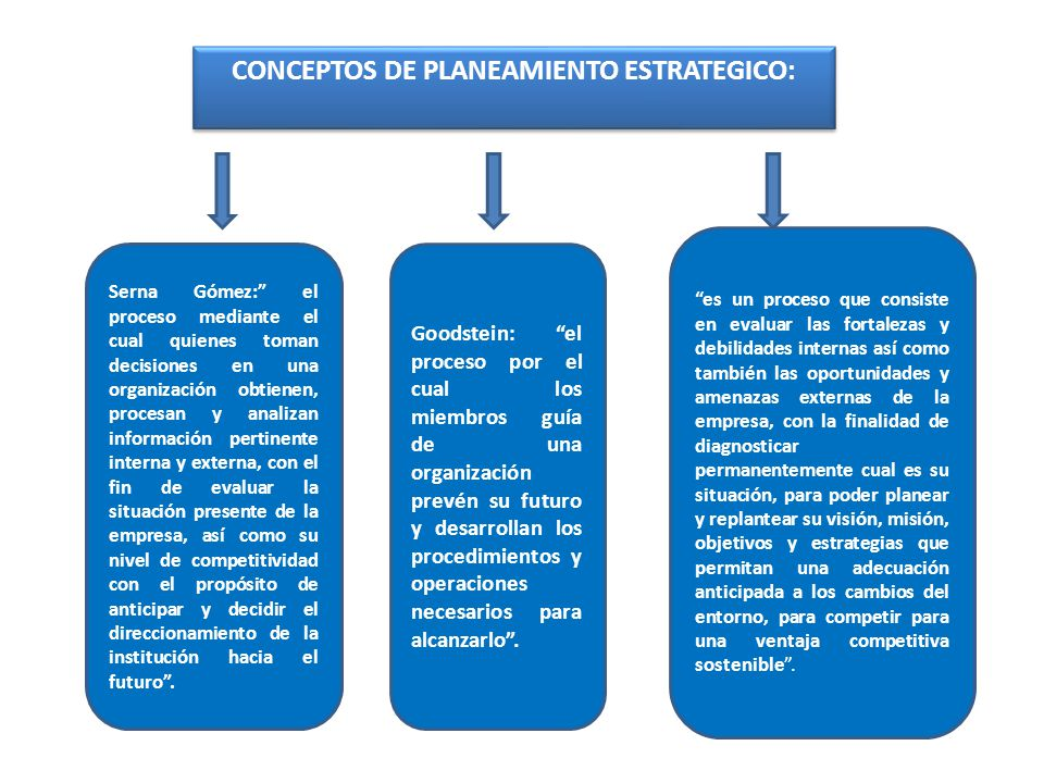 CONCEPTOS DE PLANEAMIENTO ESTRATEGICO: