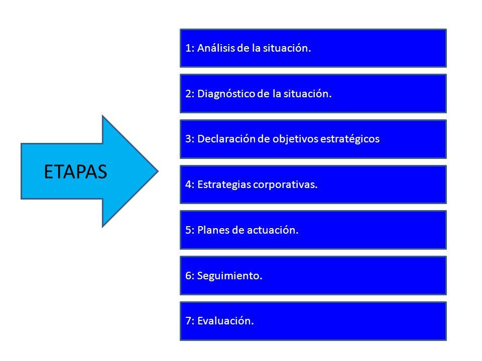 ETAPAS 1: Análisis de la situación. 2: Diagnóstico de la situación.