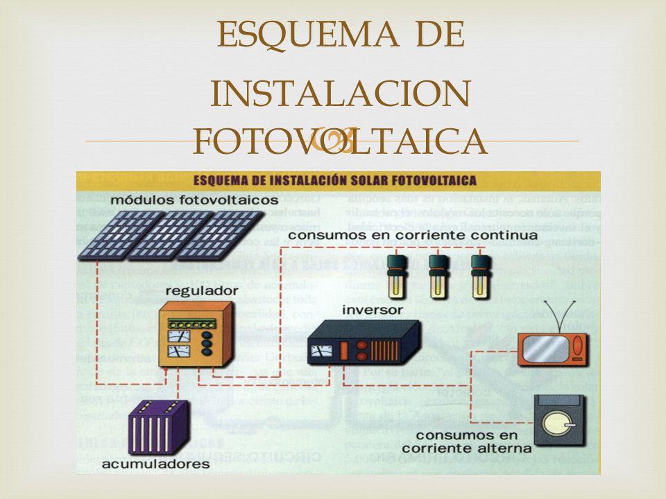 ESQUEMA DE INSTALACION FOTOVOLTAICA