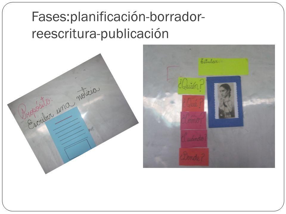 Fases:planificación-borrador-reescritura-publicación