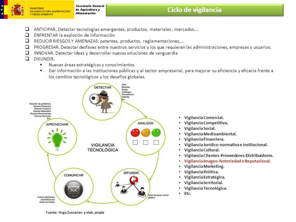 Ciclo de vigilancia ANTICIPAR. Detectar tecnologías emergentes, productos, materiales , mercados,...