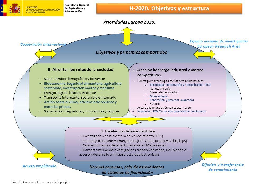 H-2020. Objetivos y estructura