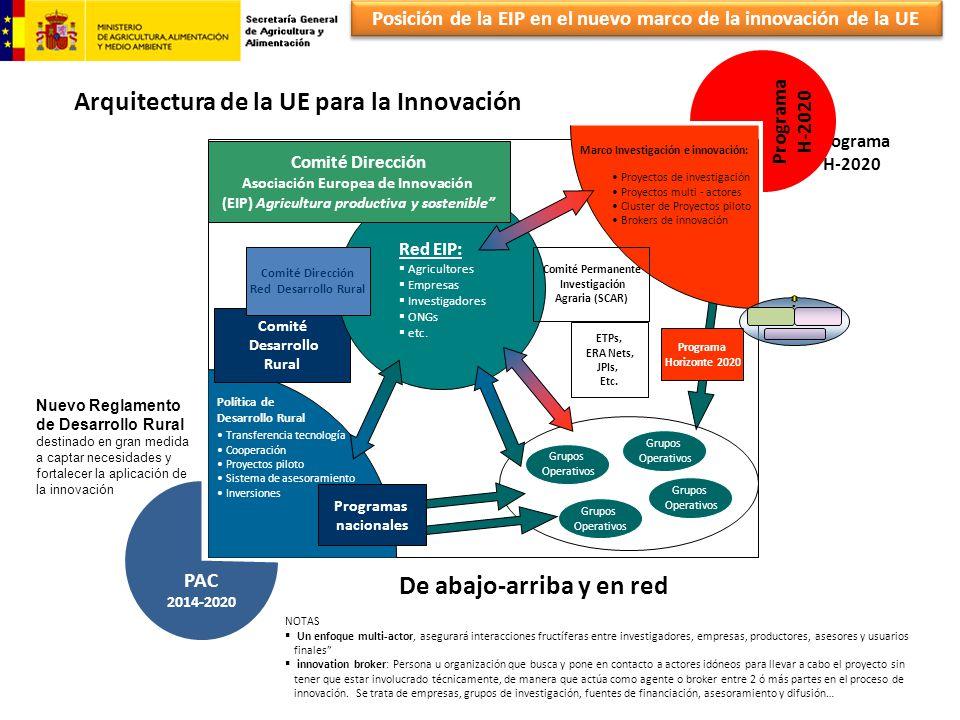 Posición de la EIP en el nuevo marco de la innovación de la UE