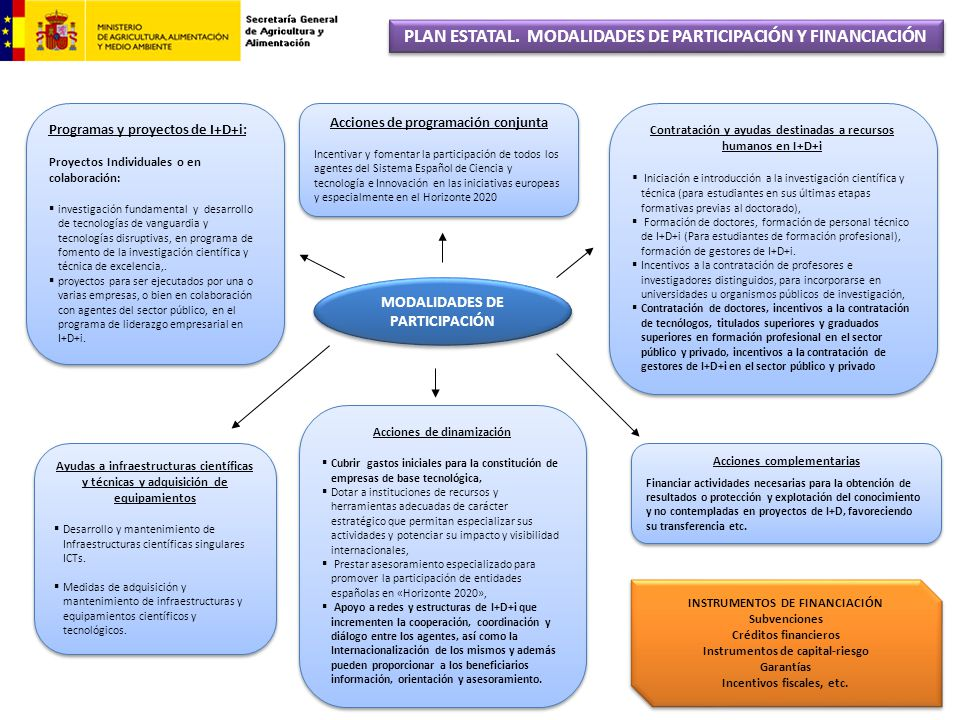 PLAN ESTATAL. MODALIDADES DE PARTICIPACIÓN Y FINANCIACIÓN