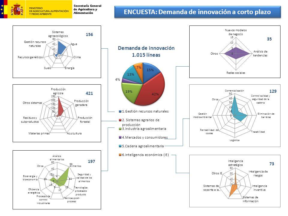 ENCUESTA: Demanda de innovación a corto plazo