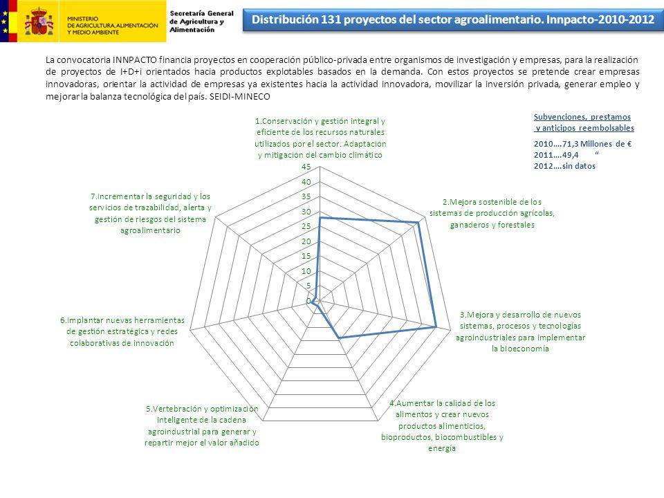 Distribución 131 proyectos del sector agroalimentario