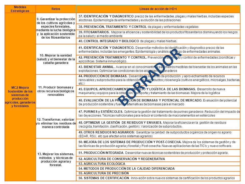 BORRADOR Medidas Estratégicas Retos Líneas de acción de I+D+i