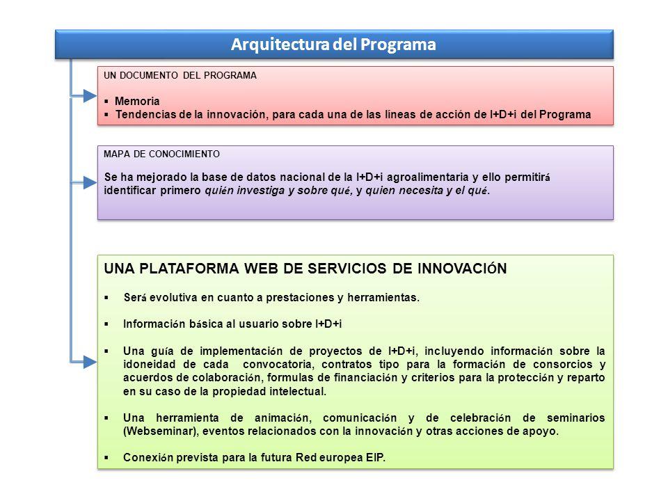 Arquitectura del Programa