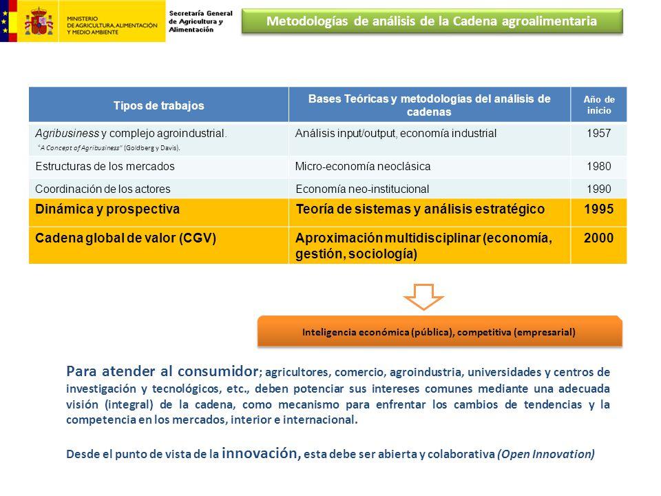 Metodologías de análisis de la Cadena agroalimentaria