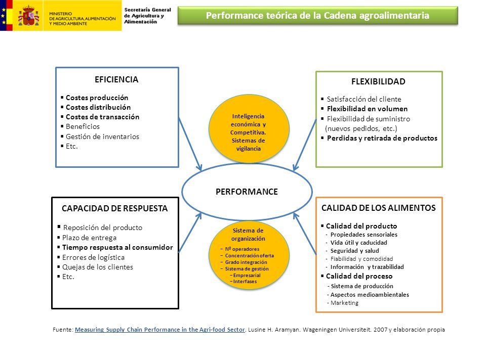 Performance teórica de la Cadena agroalimentaria