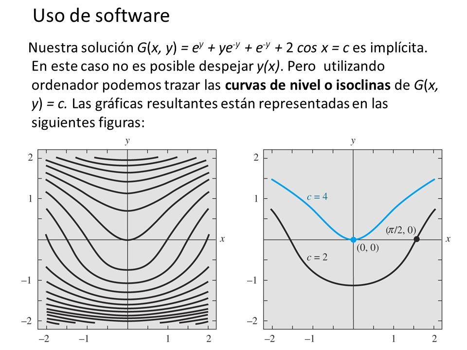 Uso de software
