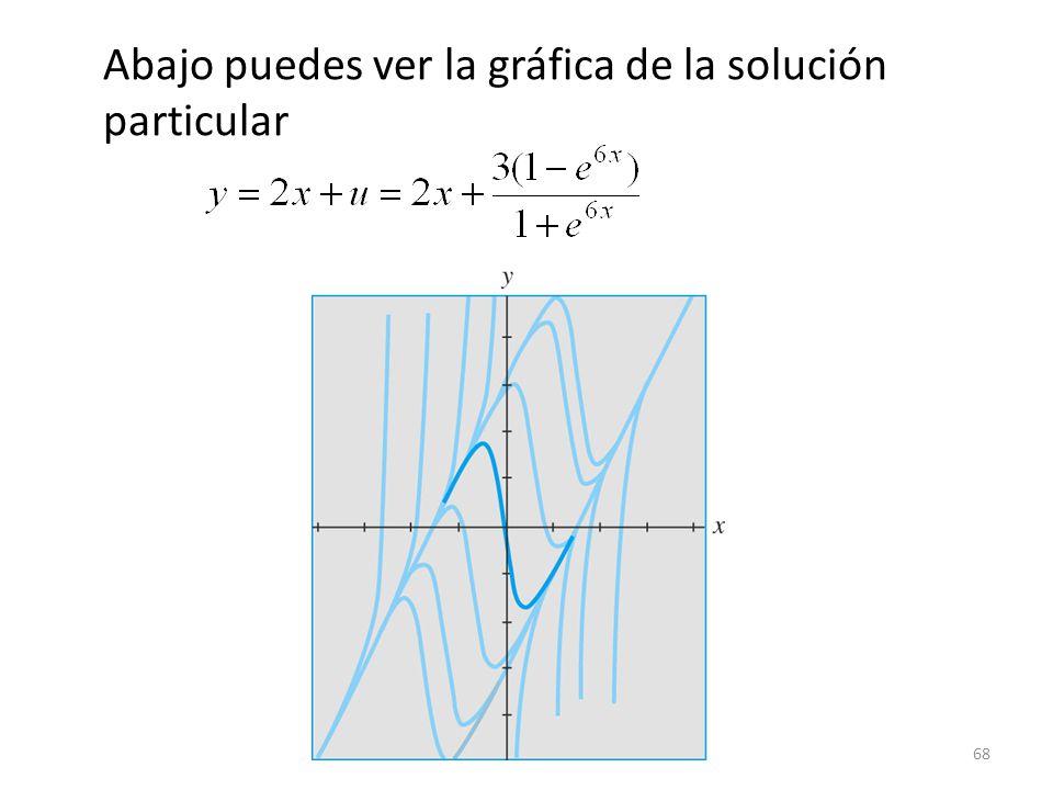 Abajo puedes ver la gráfica de la solución particular