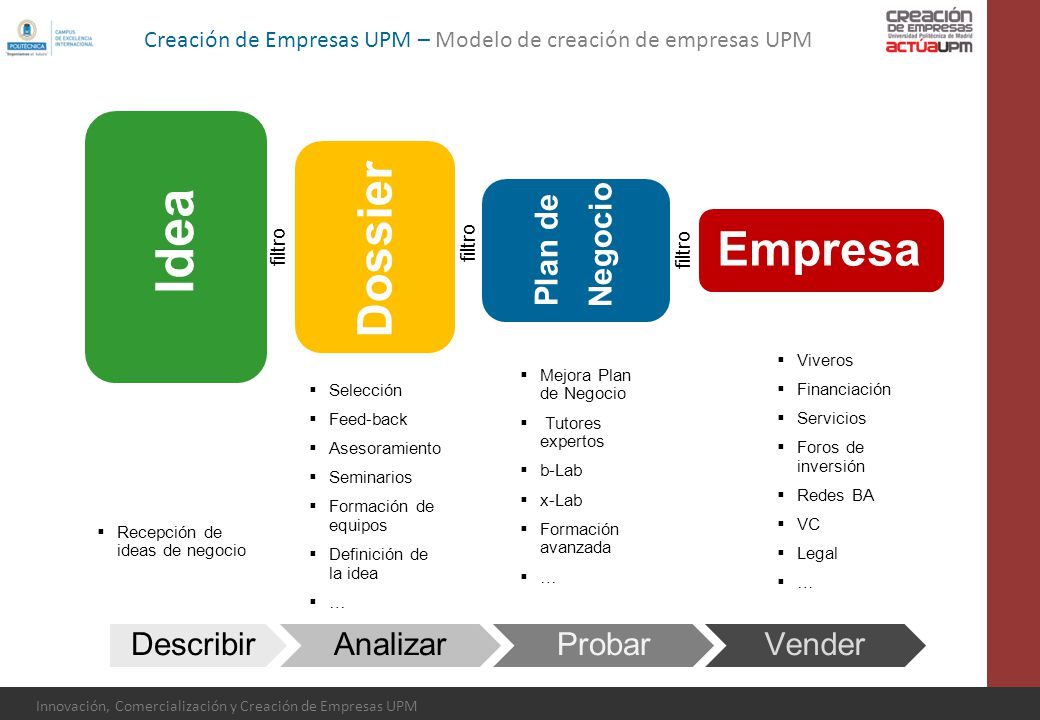 Idea Dossier Empresa Plan de Negocio Describir Analizar Probar Vender